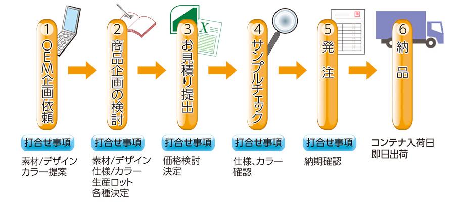 OEM製品 生産の流れ